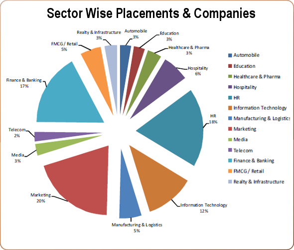 ISBR Sector Wise Placements & Companies